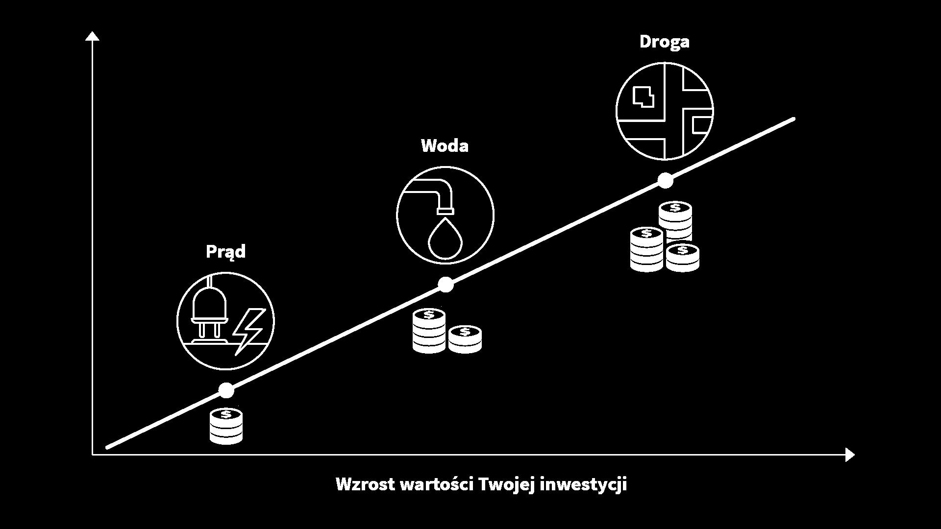 Dajemy Ci więcej - Wykres